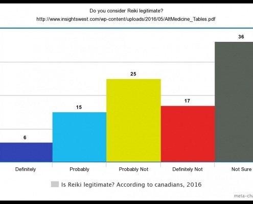 Reiki according to Canadians