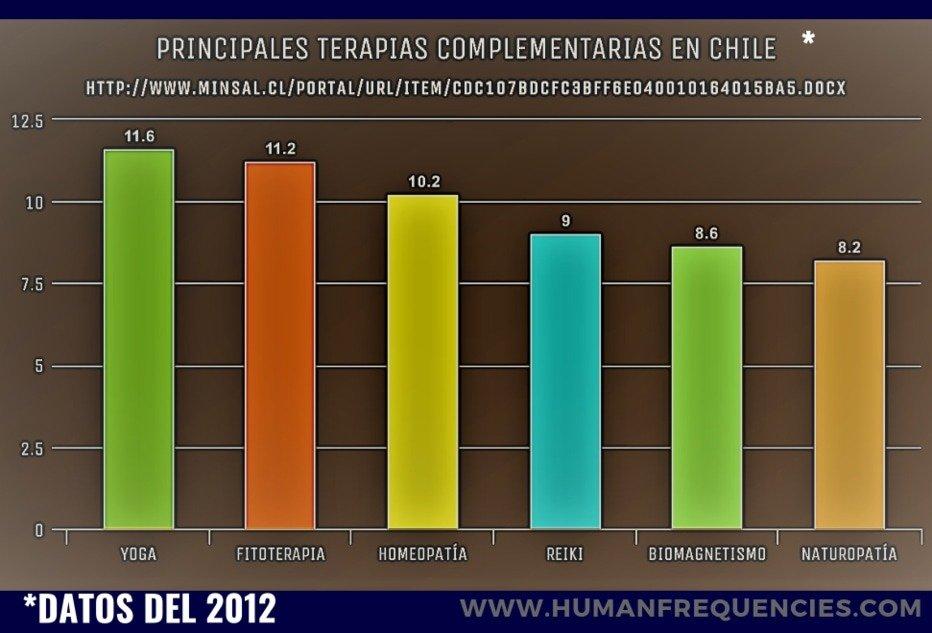 Reiki en Chile Gráfico