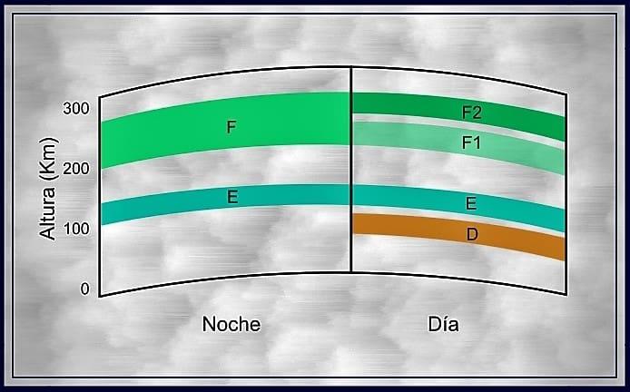 Ionosfera Dinámica - diferentes capas según el día y la noche