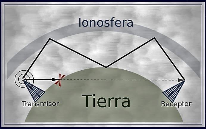 Propagación de las ondas de radio a través de la atmósfera