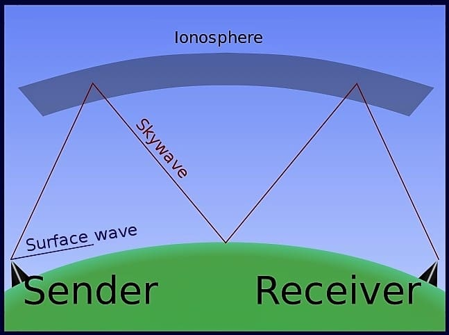 Radio waves propagation through the atmosphere